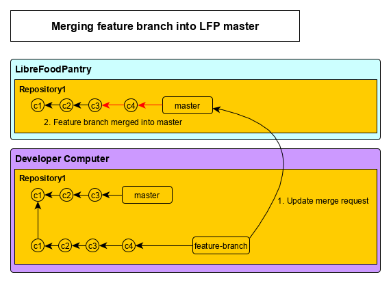 Merging feature branch into LFP master diagram