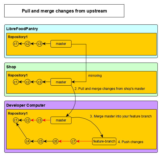 Pull and merge changes from upstream diagram