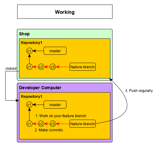Git Work diagram